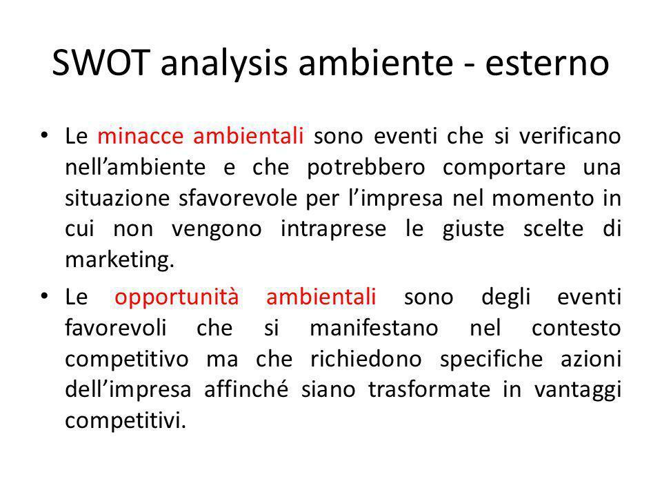 SWOT analysis ambiente - esterno Le minacce ambientali sono eventi che si verificano nell'ambiente e che potrebbero comportare una situazione sfavorev