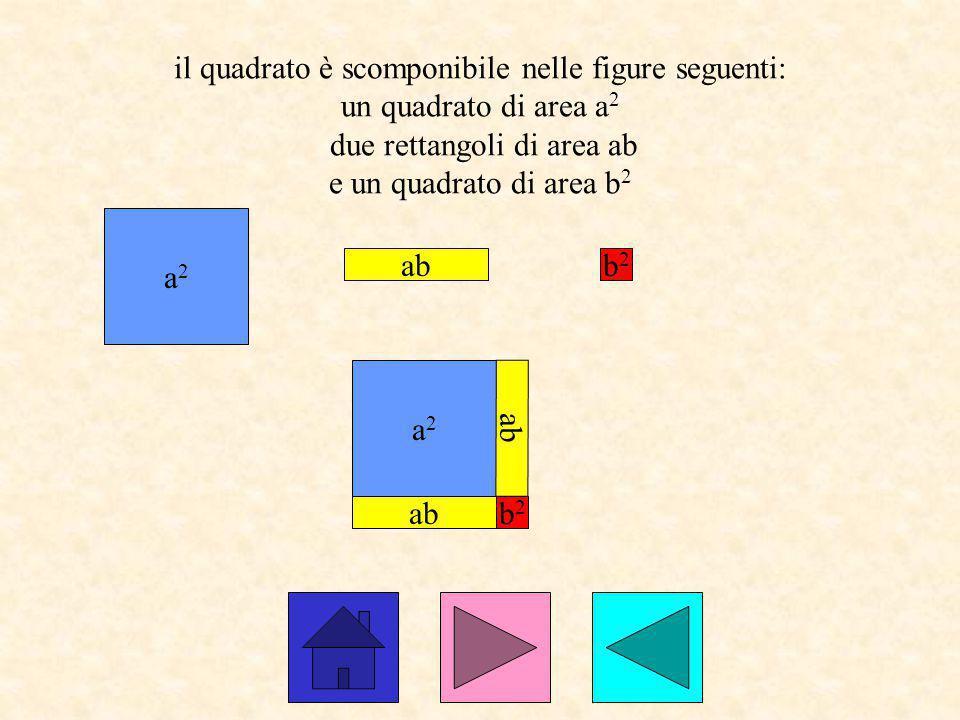 il quadrato è scomponibile nelle figure seguenti: un quadrato di area a 2 due rettangoli di area ab e un quadrato di area b 2 a2a2 ab b2b2 a2a2 b2b2