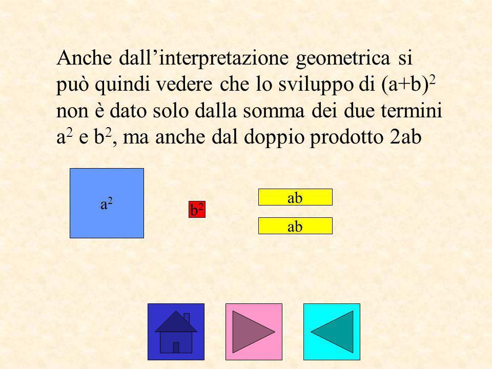 Anche dall'interpretazione geometrica si può quindi vedere che lo sviluppo di (a+b) 2 non è dato solo dalla somma dei due termini a 2 e b 2, ma anche