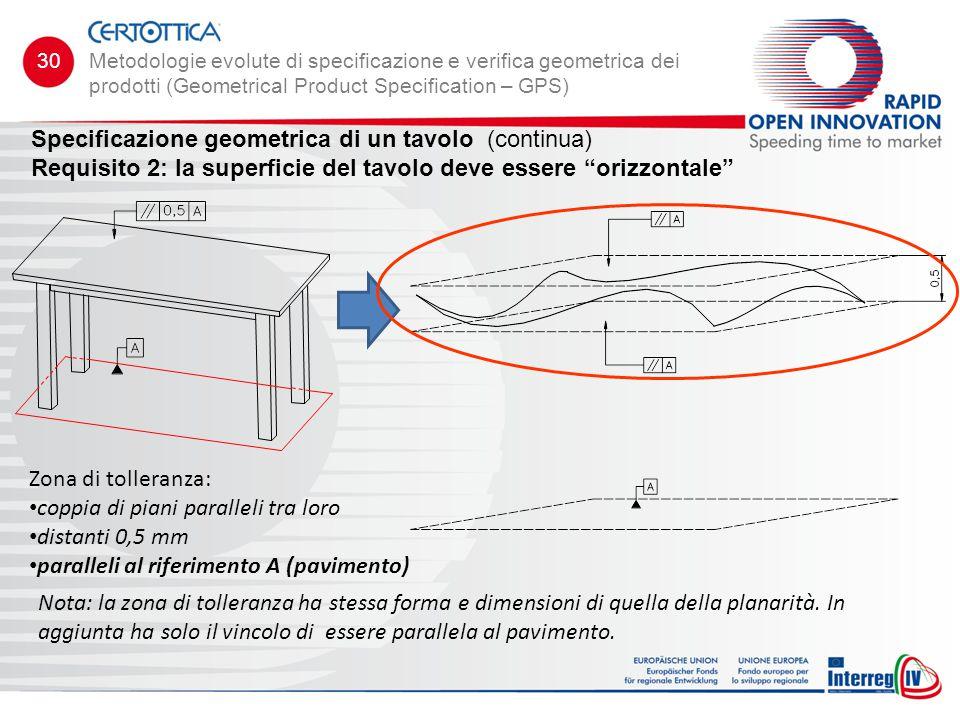 """Specificazione geometrica di un tavolo (continua) Requisito 2: la superficie del tavolo deve essere """"orizzontale"""" Zona di tolleranza: coppia di piani"""