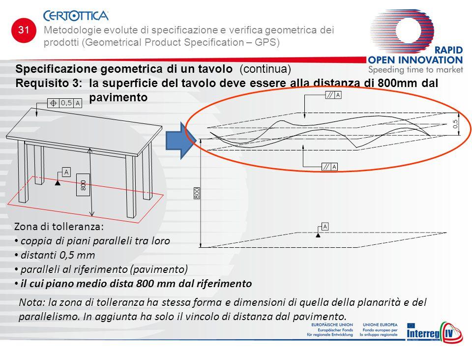 Specificazione geometrica di un tavolo (continua) Requisito 3:la superficie del tavolo deve essere alla distanza di 800mm dal pavimento Zona di toller