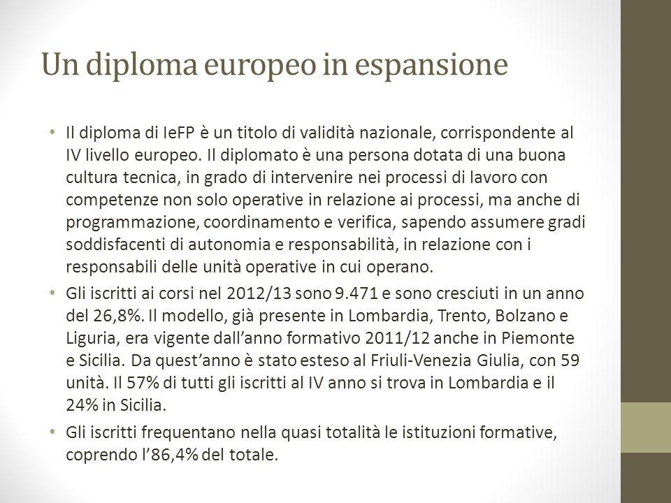 Un diploma europeo in espansione Il diploma di IeFP è un titolo di validità nazionale, corrispondente al IV livello europeo.