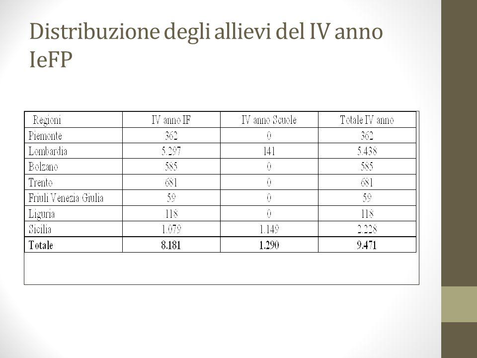 Distribuzione degli allievi del IV anno IeFP