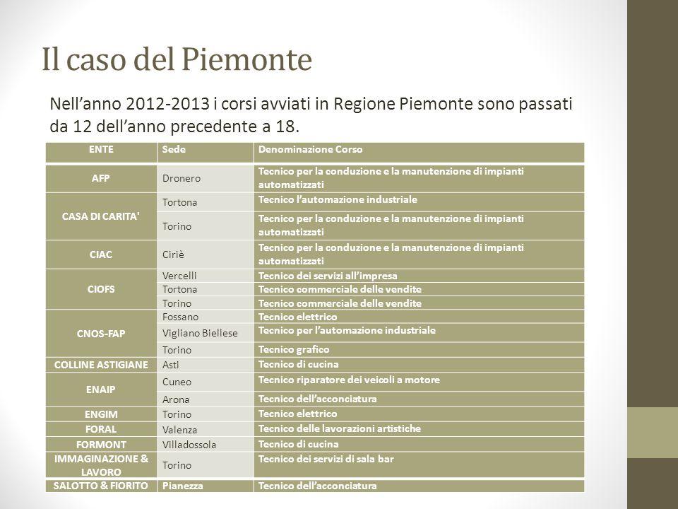 Il caso del Piemonte Nell'anno 2012-2013 i corsi avviati in Regione Piemonte sono passati da 12 dell'anno precedente a 18.