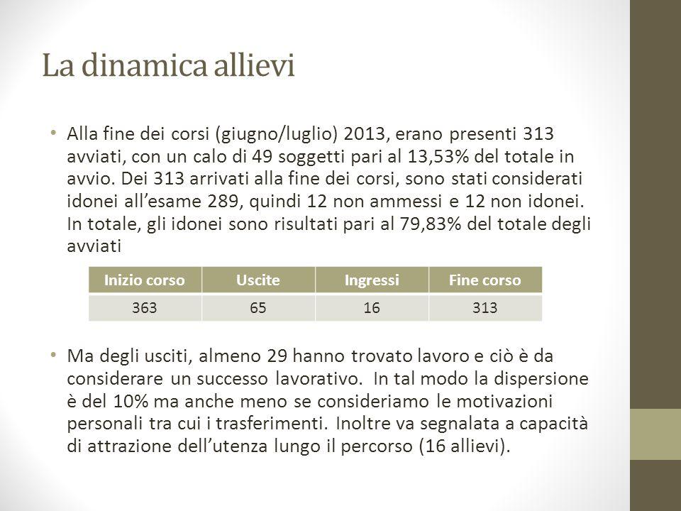 La dinamica allievi Alla fine dei corsi (giugno/luglio) 2013, erano presenti 313 avviati, con un calo di 49 soggetti pari al 13,53% del totale in avvio.