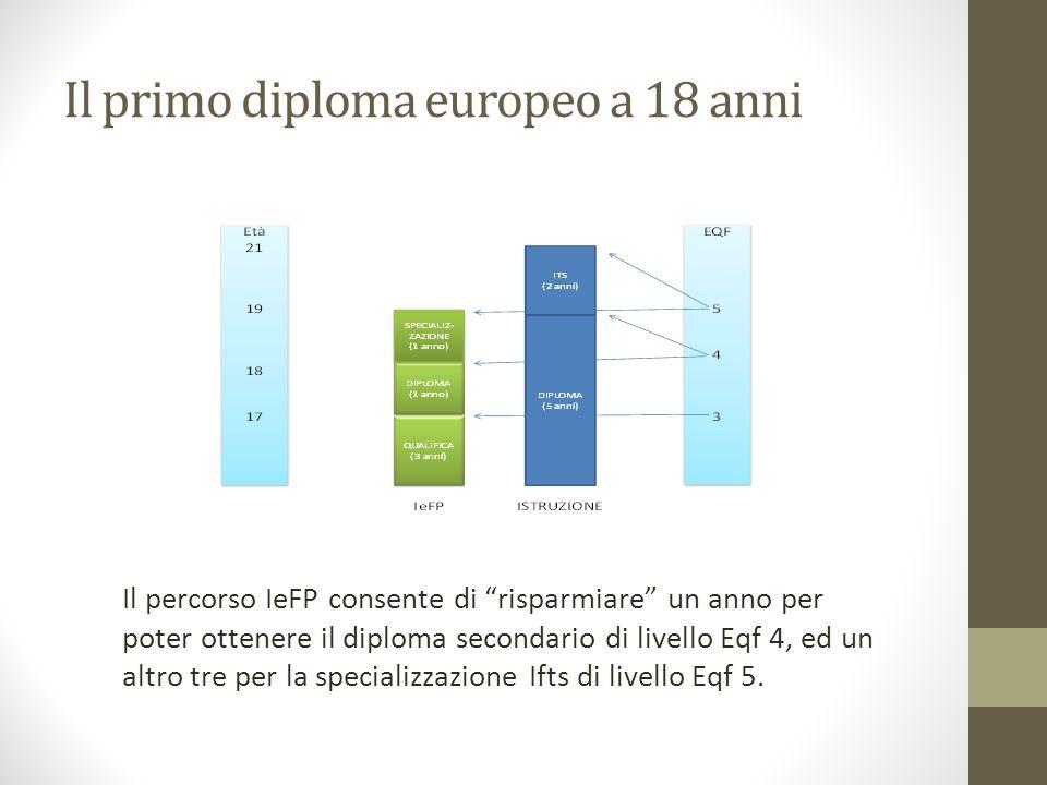 Il primo diploma europeo a 18 anni Il percorso IeFP consente di risparmiare un anno per poter ottenere il diploma secondario di livello Eqf 4, ed un altro tre per la specializzazione Ifts di livello Eqf 5.