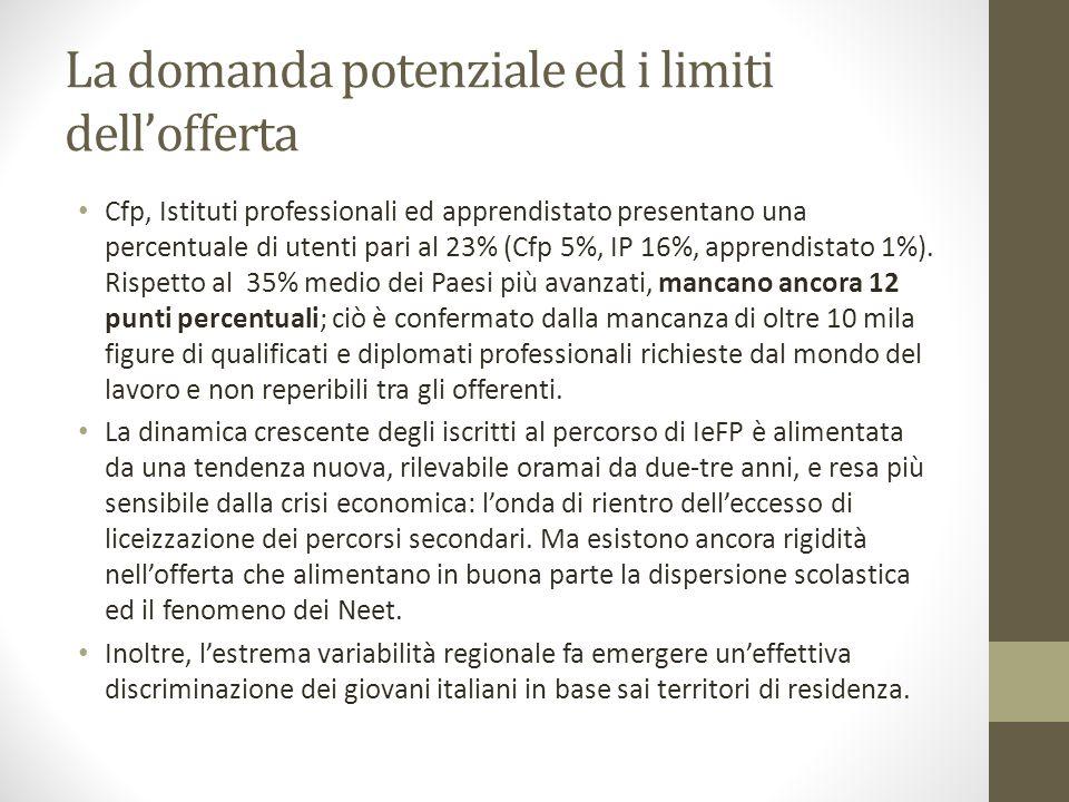 La domanda potenziale ed i limiti dell'offerta Cfp, Istituti professionali ed apprendistato presentano una percentuale di utenti pari al 23% (Cfp 5%, IP 16%, apprendistato 1%).