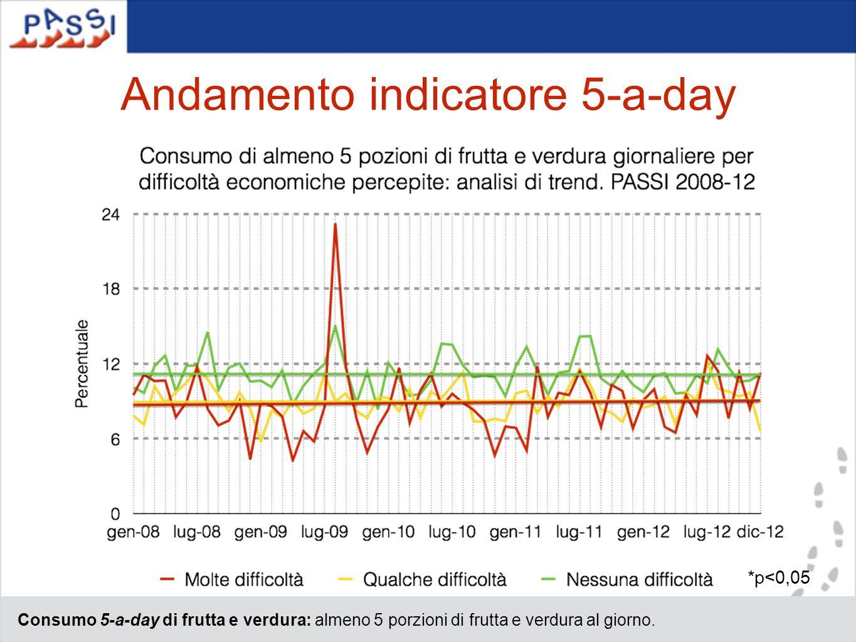 Andamento indicatore 5-a-day Consumo 5-a-day di frutta e verdura: almeno 5 porzioni di frutta e verdura al giorno. *p<0,05