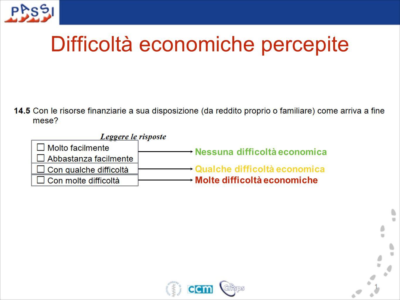 Difficoltà economiche percepite Nessuna difficoltà economica Qualche difficoltà economica Molte difficoltà economiche