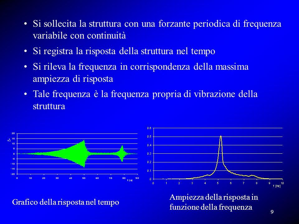 Grafico della risposta nel tempo Ampiezza della risposta in funzione della frequenza Si sollecita la struttura con una forzante periodica di frequenza