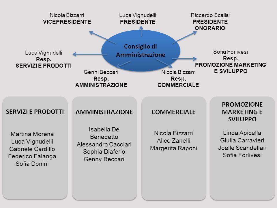 Luca Vignudelli PRESIDENTE Riccardo Scalisi PRESIDENTE ONORARIO Nicola Bizzarri VICEPRESIDENTE Nicola Bizzarri Resp. COMMERCIALE Sofia Forlivesi Resp.