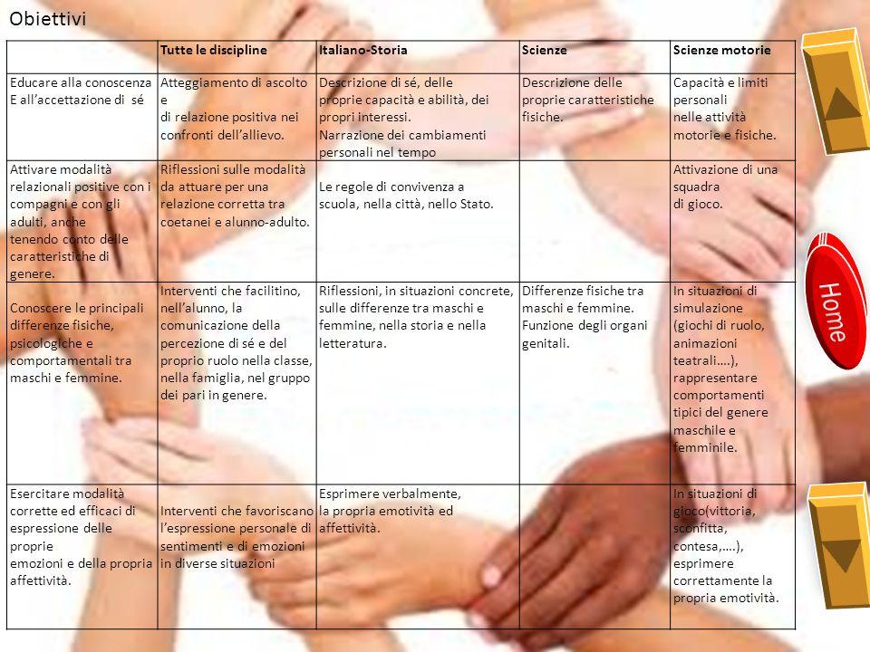 Obiettivi Tutte le disciplineItaliano-StoriaScienzeScienze motorie Educare alla conoscenza E all'accettazione di sé Atteggiamento di ascolto e di relazione positiva nei confronti dell'allievo.