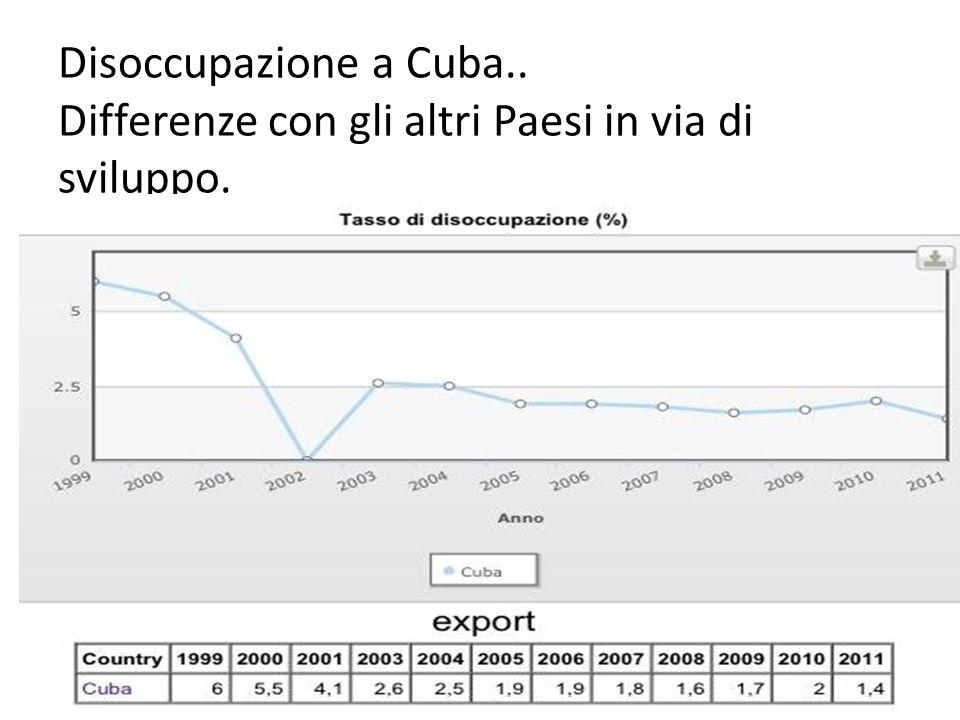 Disoccupazione a Cuba.. Differenze con gli altri Paesi in via di sviluppo.