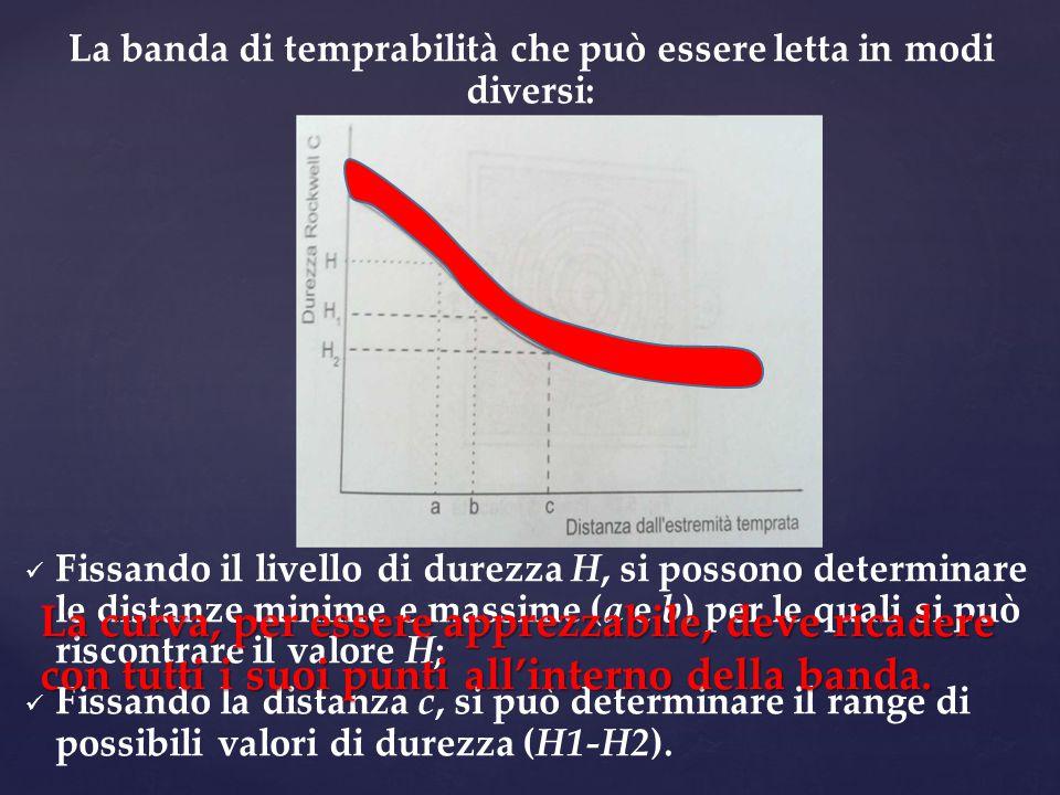 La banda di temprabilità che può essere letta in modi diversi: Fissando il livello di durezza H, si possono determinare le distanze minime e massime (a e b) per le quali si può riscontrare il valore H; Fissando la distanza c, si può determinare il range di possibili valori di durezza (H1-H2).