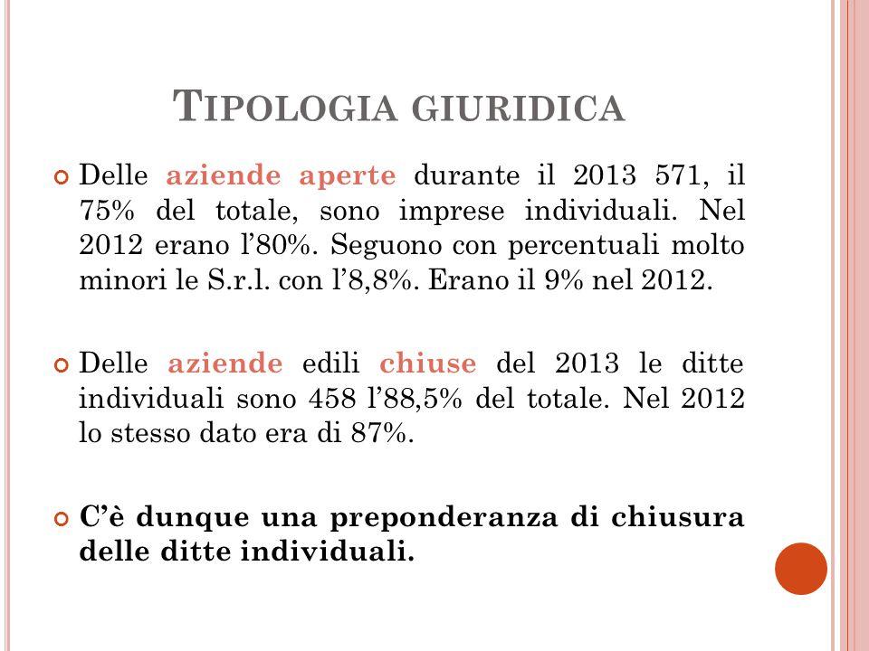 T IPOLOGIA GIURIDICA Delle aziende aperte durante il 2013 571, il 75% del totale, sono imprese individuali.