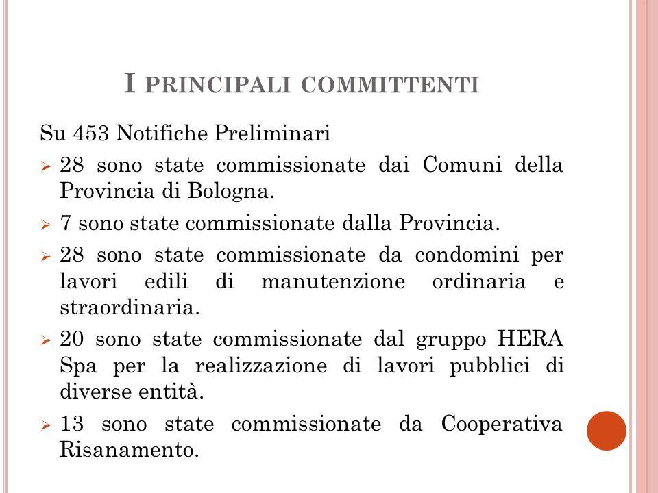I PRINCIPALI COMMITTENTI Su 453 Notifiche Preliminari  28 sono state commissionate dai Comuni della Provincia di Bologna.