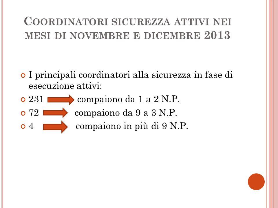 C OORDINATORI SICUREZZA ATTIVI NEI MESI DI NOVEMBRE E DICEMBRE 2013 I principali coordinatori alla sicurezza in fase di esecuzione attivi: 231 compaiono da 1 a 2 N.P.