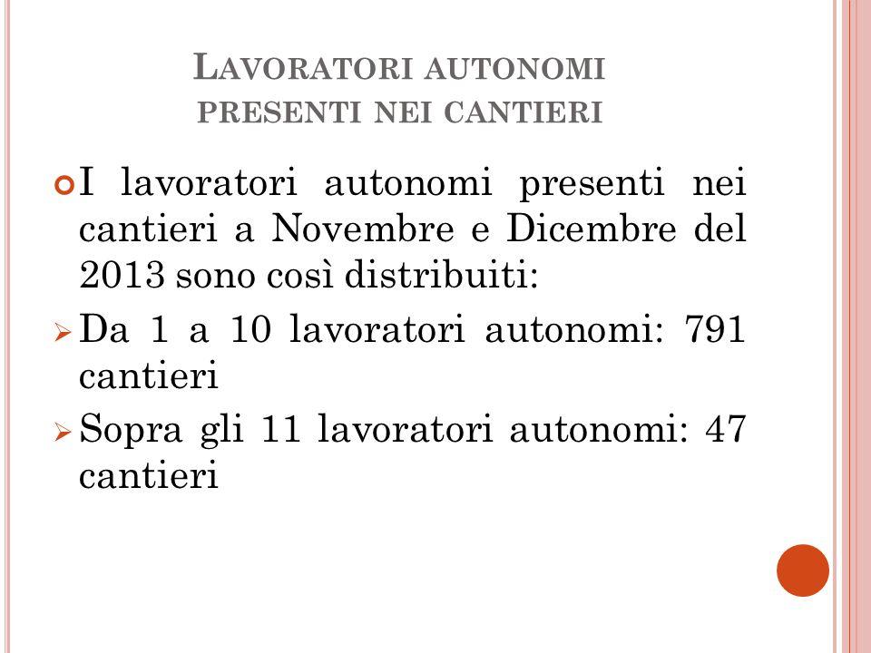 L AVORATORI AUTONOMI PRESENTI NEI CANTIERI I lavoratori autonomi presenti nei cantieri a Novembre e Dicembre del 2013 sono così distribuiti:  Da 1 a 10 lavoratori autonomi: 791 cantieri  Sopra gli 11 lavoratori autonomi: 47 cantieri