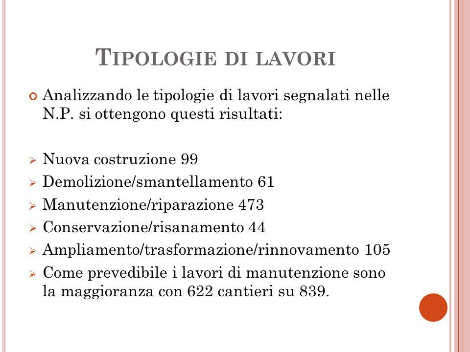 T IPOLOGIE DI LAVORI Analizzando le tipologie di lavori segnalati nelle N.P.