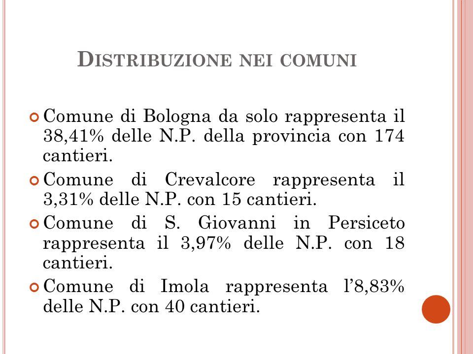 D ISTRIBUZIONE NEI COMUNI Comune di Bologna da solo rappresenta il 38,41% delle N.P.