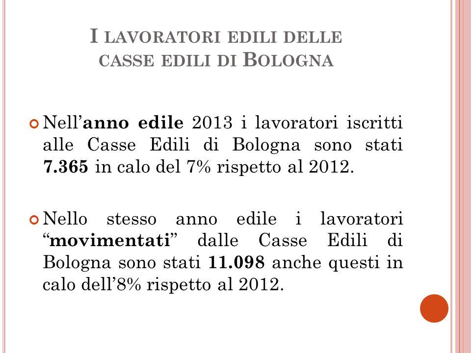 I LAVORATORI EDILI DELLE CASSE EDILI DI B OLOGNA Nell' anno edile 2013 i lavoratori iscritti alle Casse Edili di Bologna sono stati 7.365 in calo del 7% rispetto al 2012.