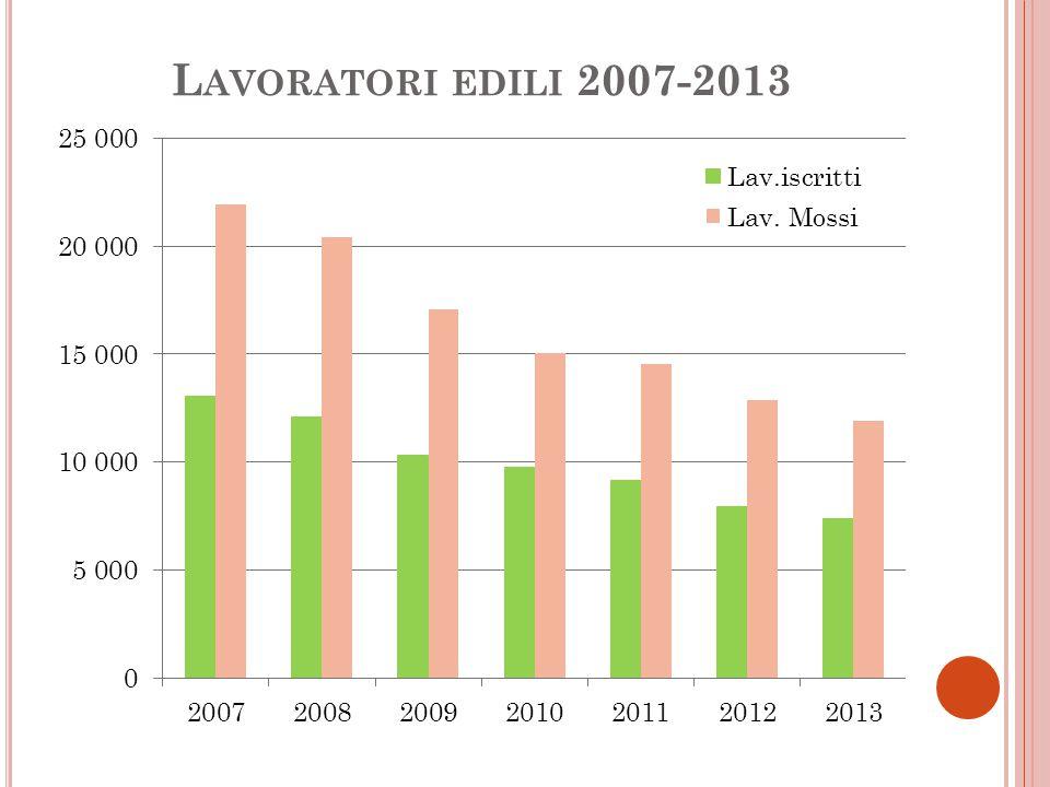 L AVORATORI EDILI 2007-2013