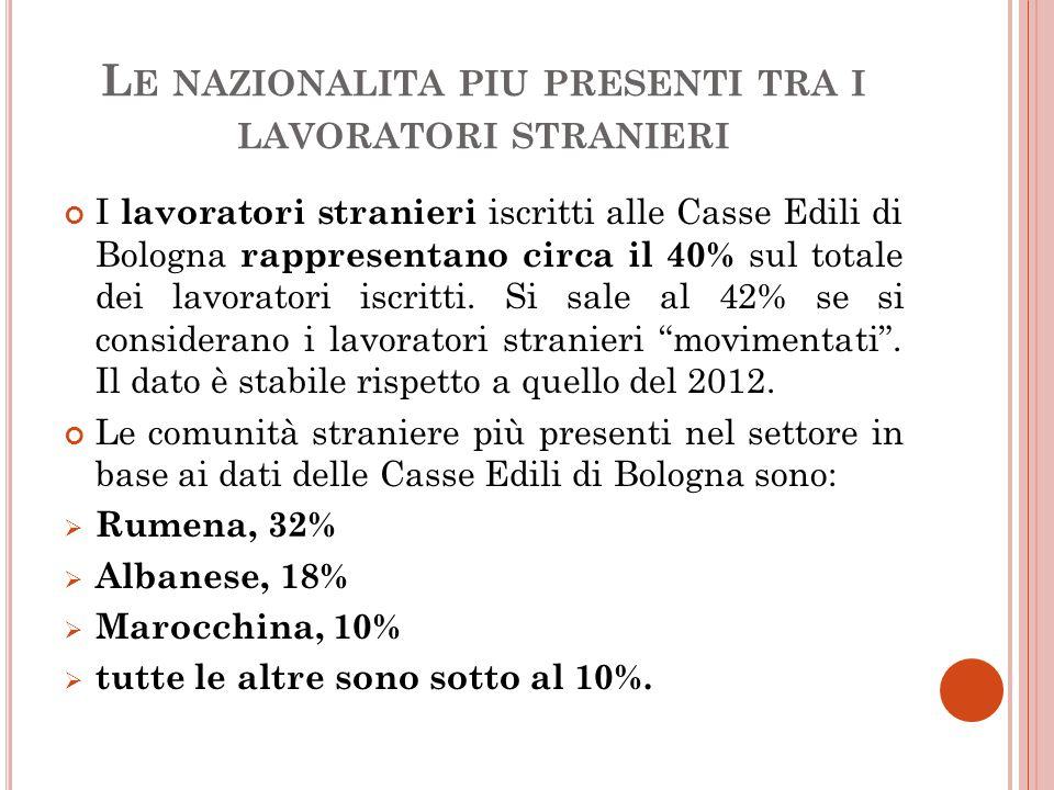 L E NAZIONALITA PIU PRESENTI TRA I LAVORATORI STRANIERI I lavoratori stranieri iscritti alle Casse Edili di Bologna rappresentano circa il 40% sul totale dei lavoratori iscritti.