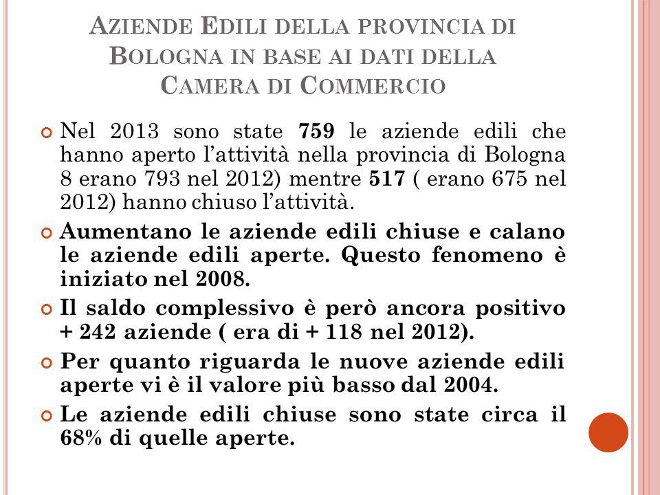 A ZIENDE E DILI DELLA PROVINCIA DI B OLOGNA IN BASE AI DATI DELLA C AMERA DI C OMMERCIO Nel 2013 sono state 759 le aziende edili che hanno aperto l'attività nella provincia di Bologna 8 erano 793 nel 2012) mentre 517 ( erano 675 nel 2012) hanno chiuso l'attività.