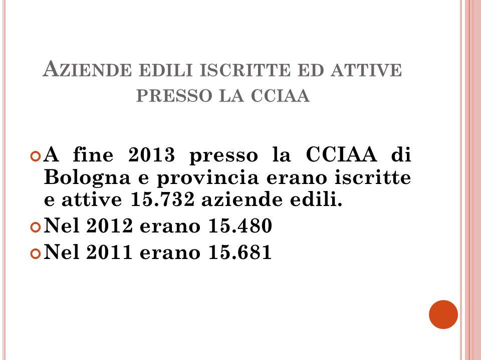 A ZIENDE EDILI ISCRITTE ED ATTIVE PRESSO LA CCIAA A fine 2013 presso la CCIAA di Bologna e provincia erano iscritte e attive 15.732 aziende edili.