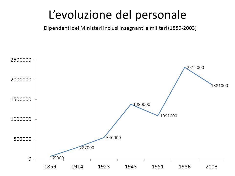 L'evoluzione del personale Dipendenti dei Ministeri inclusi insegnanti e militari (1859-2003)