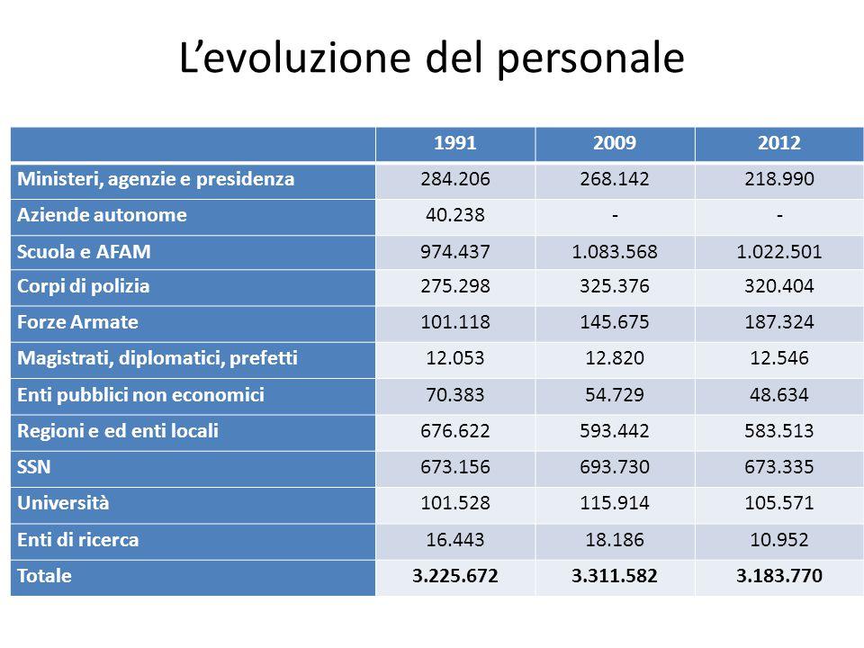 L'evoluzione del personale 199120092012 Ministeri, agenzie e presidenza284.206268.142218.990 Aziende autonome40.238-- Scuola e AFAM974.4371.083.5681.0