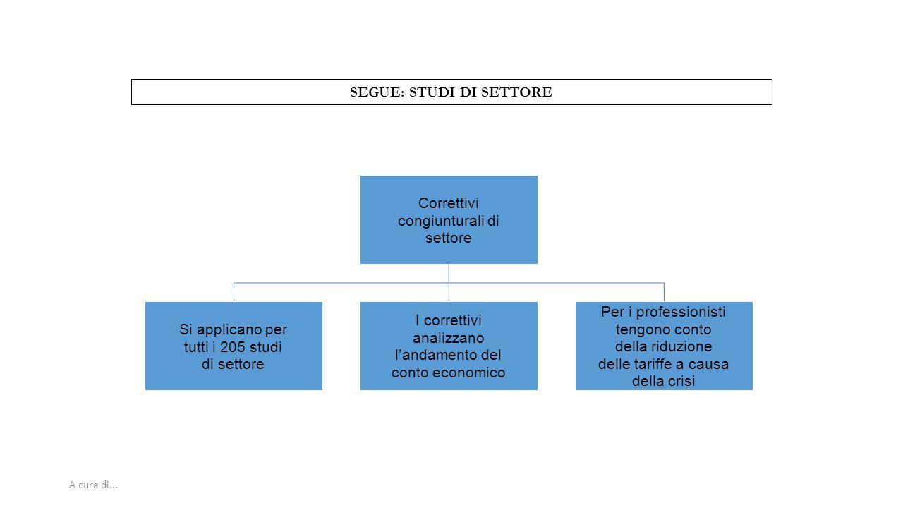 A cura di... SEGUE: STUDI DI SETTORE Correttivi congiunturali di settore Si applicano per tutti i 205 studi di settore I correttivi analizzano l'andam