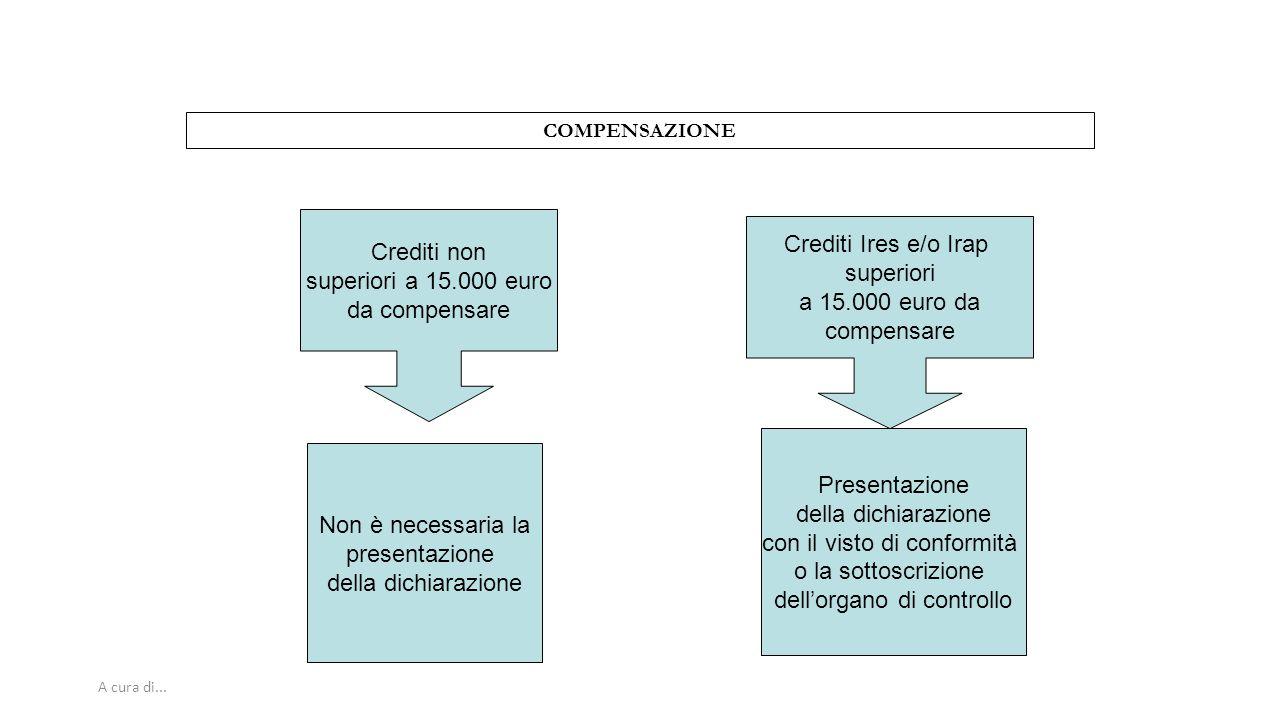 A cura di... COMPENSAZIONE Crediti non superiori a 15.000 euro da compensare Non è necessaria la presentazione della dichiarazione Crediti Ires e/o Ir