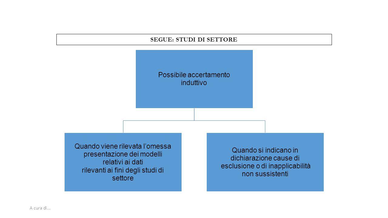 A cura di... SEGUE: STUDI DI SETTORE Possibile accertamento induttivo Quando viene rilevata l'omessa presentazione dei modelli relativi ai dati rileva