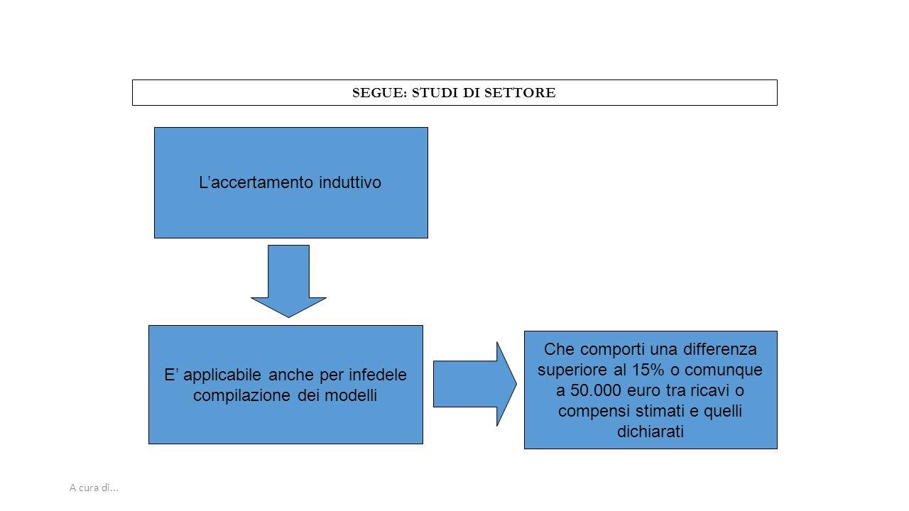 A cura di... SEGUE: STUDI DI SETTORE L'accertamento induttivo E' applicabile anche per infedele compilazione dei modelli Che comporti una differenza s