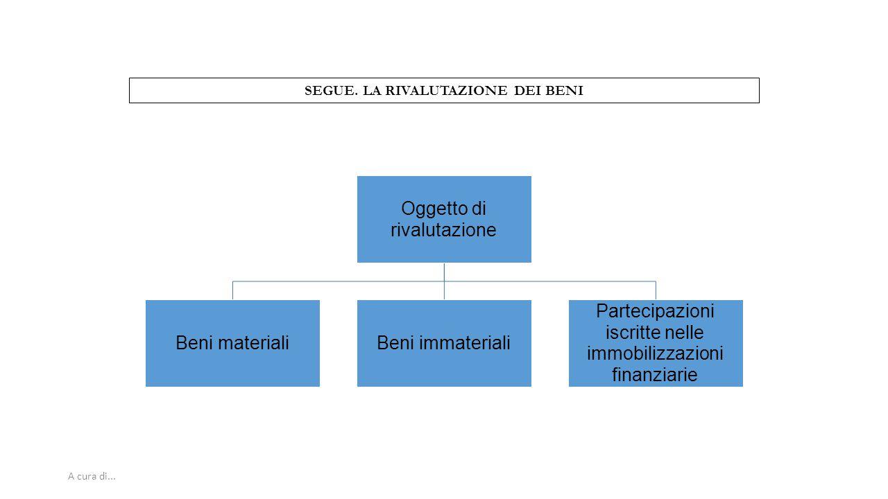 A cura di... SEGUE. LA RIVALUTAZIONE DEI BENI Oggetto di rivalutazione Beni materialiBeni immateriali Partecipazioni iscritte nelle immobilizzazioni f