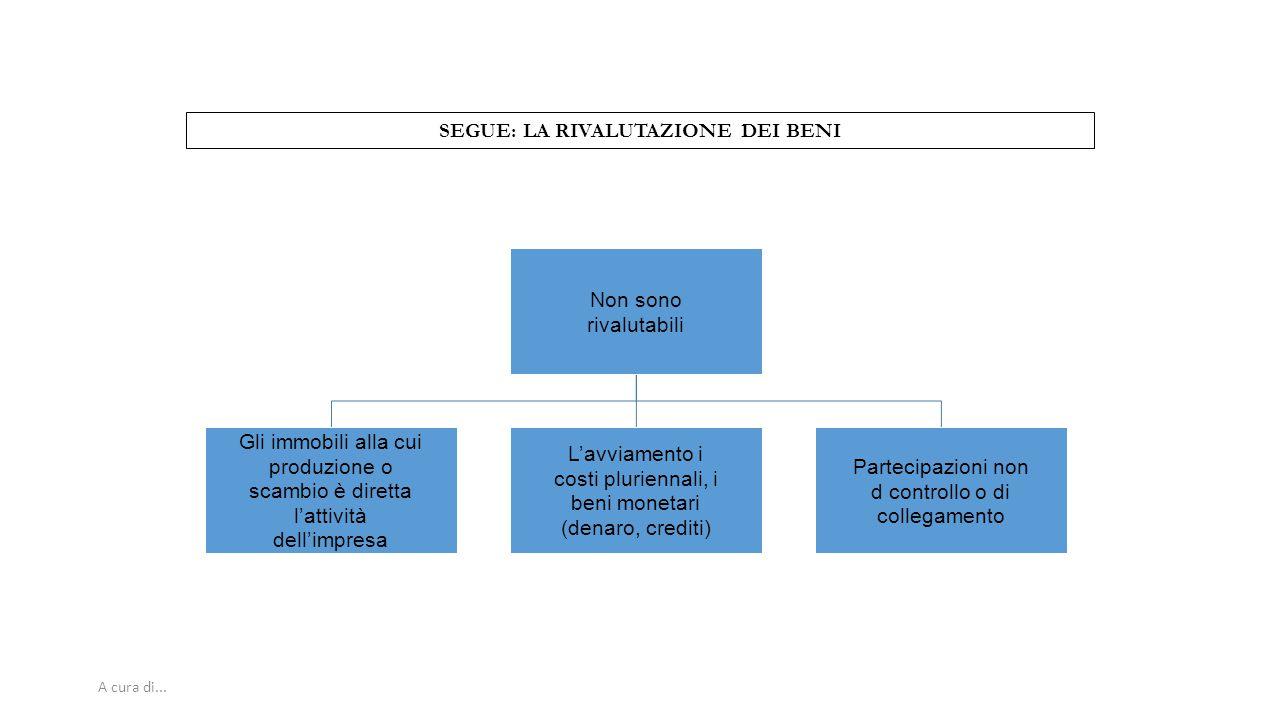 A cura di... SEGUE: LA RIVALUTAZIONE DEI BENI Non sono rivalutabili Gli immobili alla cui produzione o scambio è diretta l'attività dell'impresa L'avv