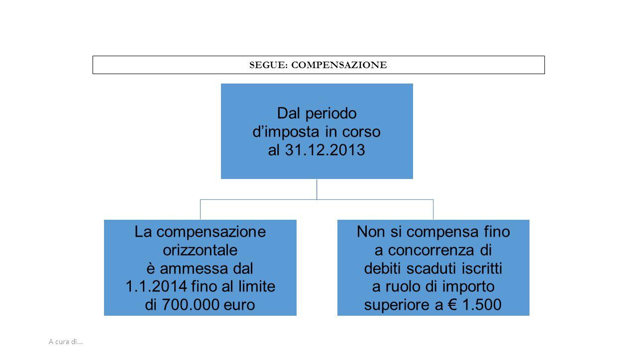 A cura di... SEGUE: COMPENSAZIONE Dal periodo d'imposta in corso al 31.12.2013 La compensazione orizzontale è ammessa dal 1.1.2014 fino al limite di 7