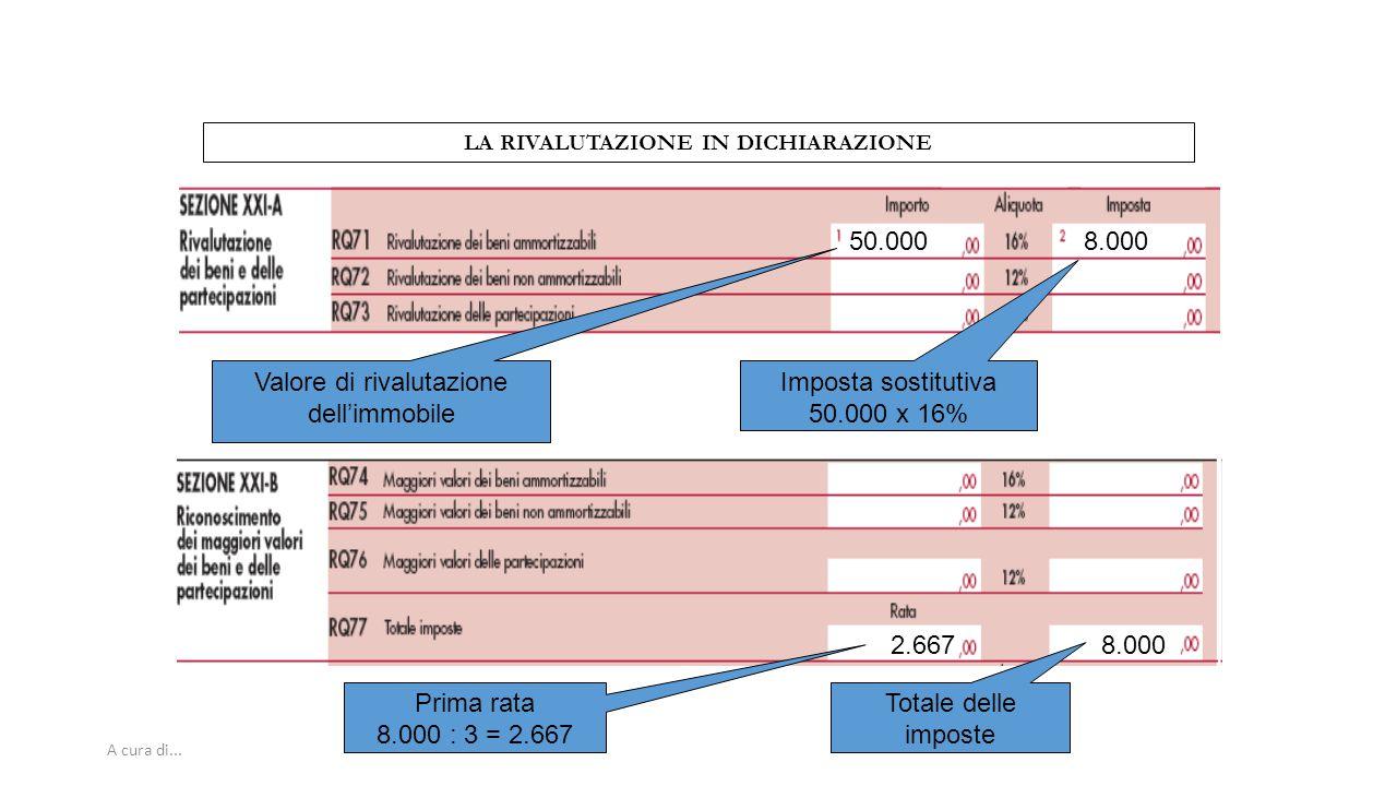 A cura di... LA RIVALUTAZIONE IN DICHIARAZIONE 50.0008.000 2.667 Valore di rivalutazione dell'immobile Imposta sostitutiva 50.000 x 16% Prima rata 8.0