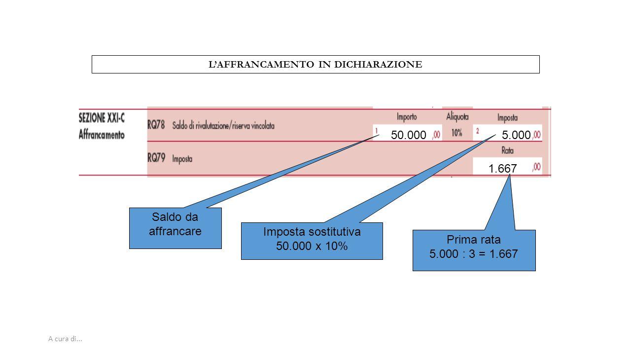 A cura di... L'AFFRANCAMENTO IN DICHIARAZIONE 50.0005.000 1.667 Saldo da affrancare Imposta sostitutiva 50.000 x 10% Prima rata 5.000 : 3 = 1.667