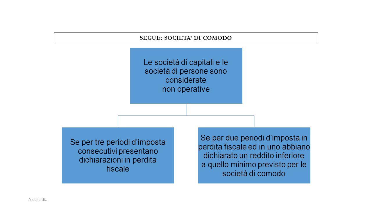 A cura di... SEGUE: SOCIETA' DI COMODO Le società di capitali e le società di persone sono considerate non operative Se per tre periodi d'imposta cons