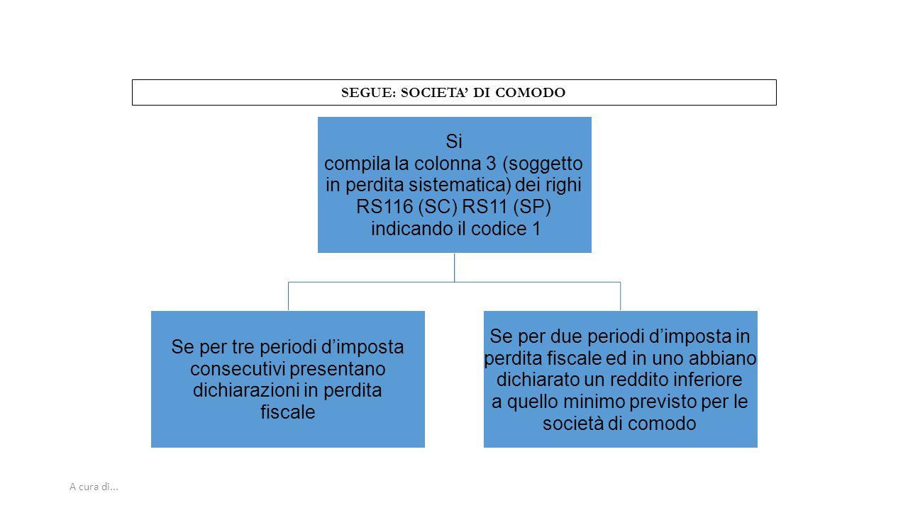 A cura di... SEGUE: SOCIETA' DI COMODO Si compila la colonna 3 (soggetto in perdita sistematica) dei righi RS116 (SC) RS11 (SP) indicando il codice 1