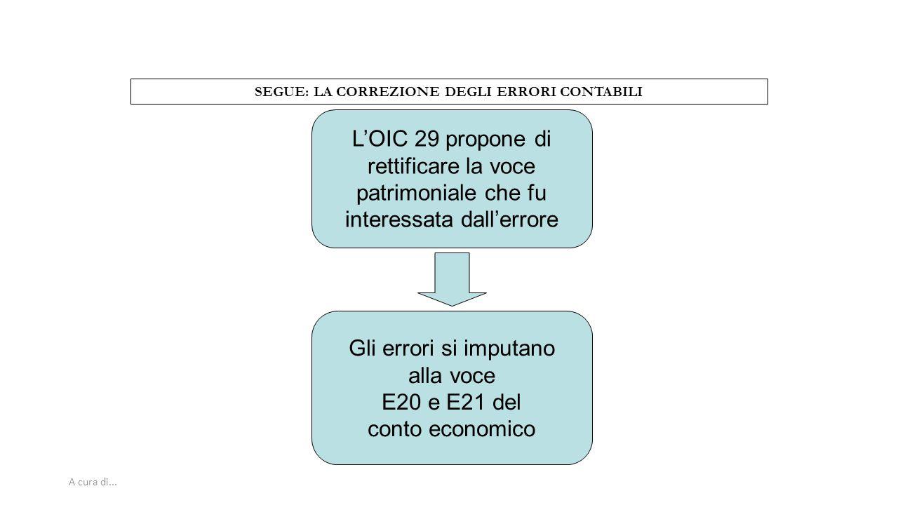 A cura di... SEGUE: LA CORREZIONE DEGLI ERRORI CONTABILI L'OIC 29 propone di rettificare la voce patrimoniale che fu interessata dall'errore Gli error