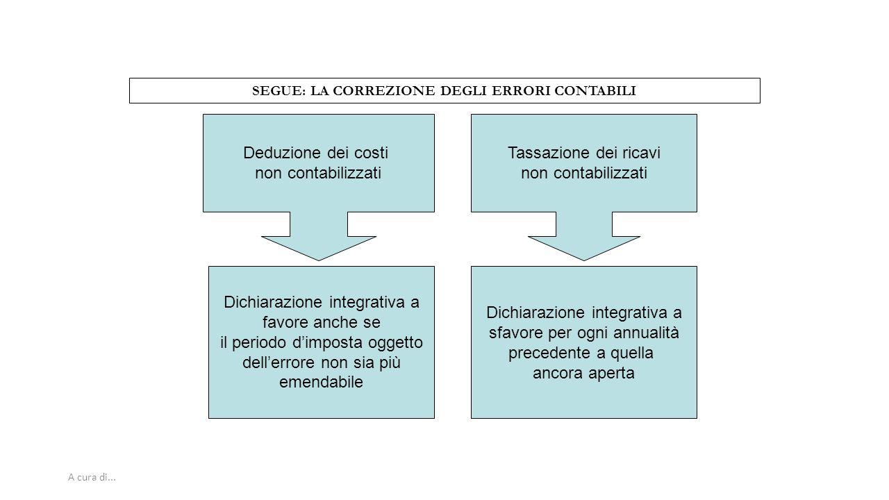 A cura di... SEGUE: LA CORREZIONE DEGLI ERRORI CONTABILI Deduzione dei costi non contabilizzati Dichiarazione integrativa a favore anche se il periodo