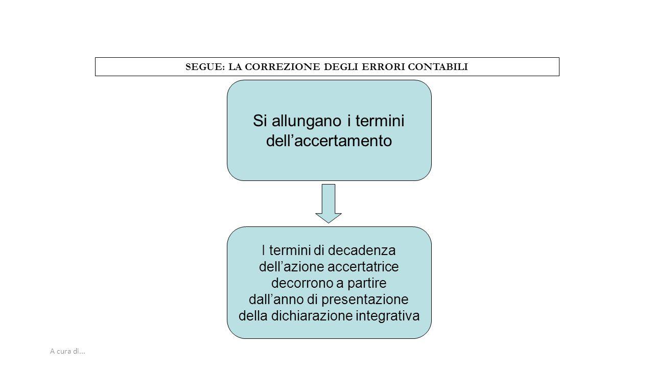 A cura di... SEGUE: LA CORREZIONE DEGLI ERRORI CONTABILI Si allungano i termini dell'accertamento I termini di decadenza dell'azione accertatrice deco