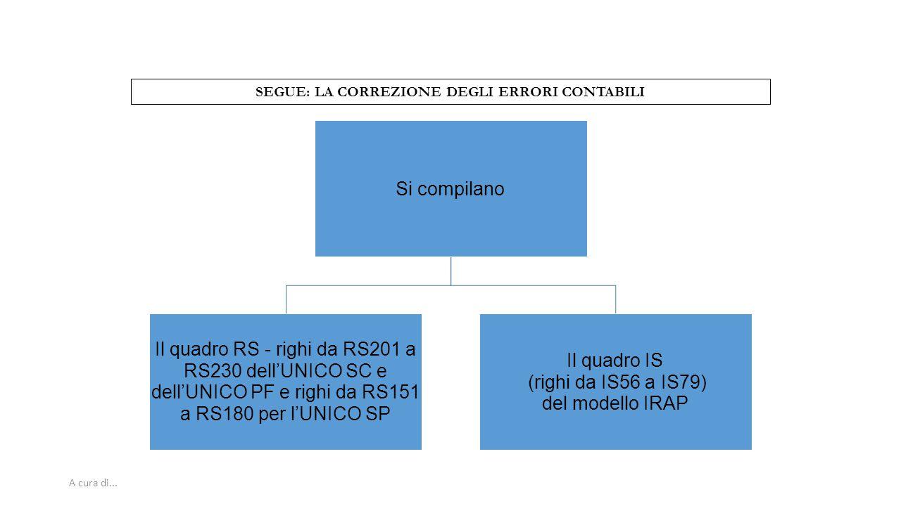 A cura di... SEGUE: LA CORREZIONE DEGLI ERRORI CONTABILI Si compilano Il quadro RS - righi da RS201 a RS230 dell'UNICO SC e dell'UNICO PF e righi da R