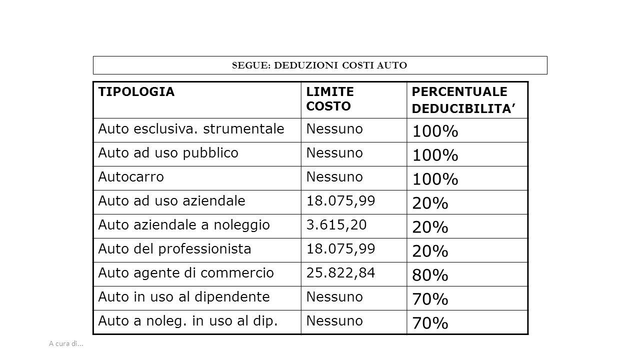 A cura di... SEGUE: DEDUZIONI COSTI AUTO TIPOLOGIALIMITE COSTO PERCENTUALE DEDUCIBILITA' Auto esclusiva. strumentaleNessuno 100% Auto ad uso pubblicoN