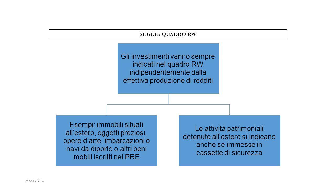 A cura di... SEGUE: QUADRO RW Gli investimenti vanno sempre indicati nel quadro RW indipendentemente dalla effettiva produzione di redditi Esempi: imm