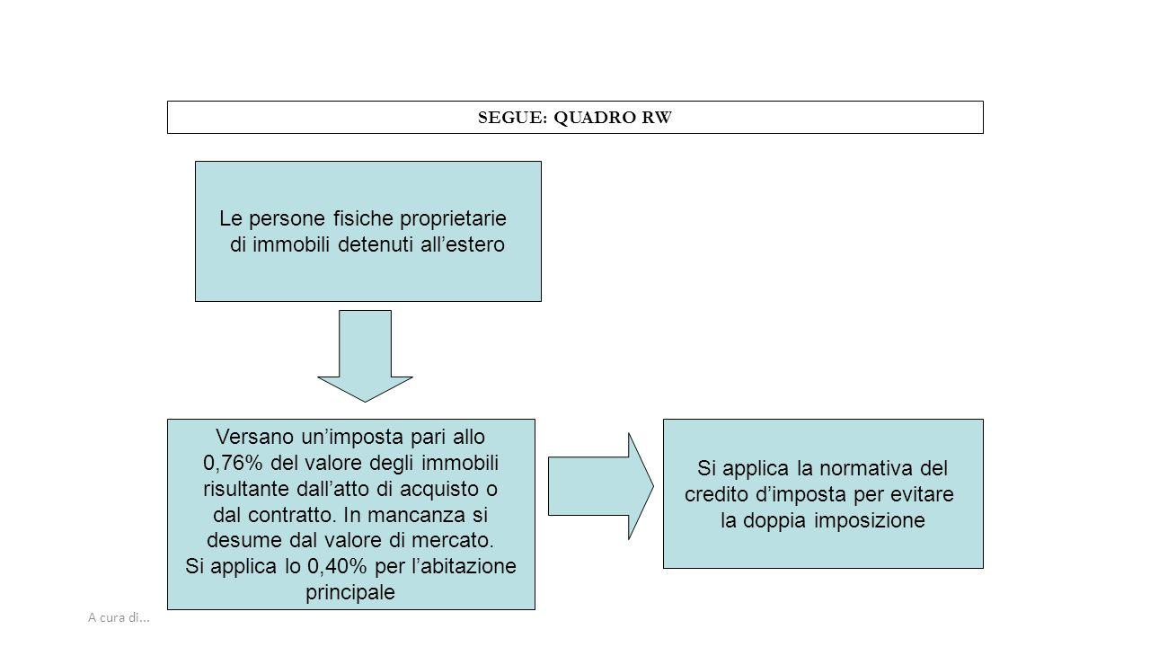 A cura di... SEGUE: QUADRO RW Le persone fisiche proprietarie di immobili detenuti all'estero Versano un'imposta pari allo 0,76% del valore degli immo