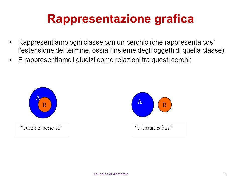 Rappresentazione grafica La logica di Aristotele 13 Rappresentiamo ogni classe con un cerchio (che rappresenta così l'estensione del termine, ossia l'